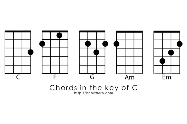 Guitar guitar chords g c d : Songs With Chords G C D Em Am F